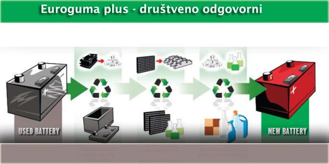 reciklaza